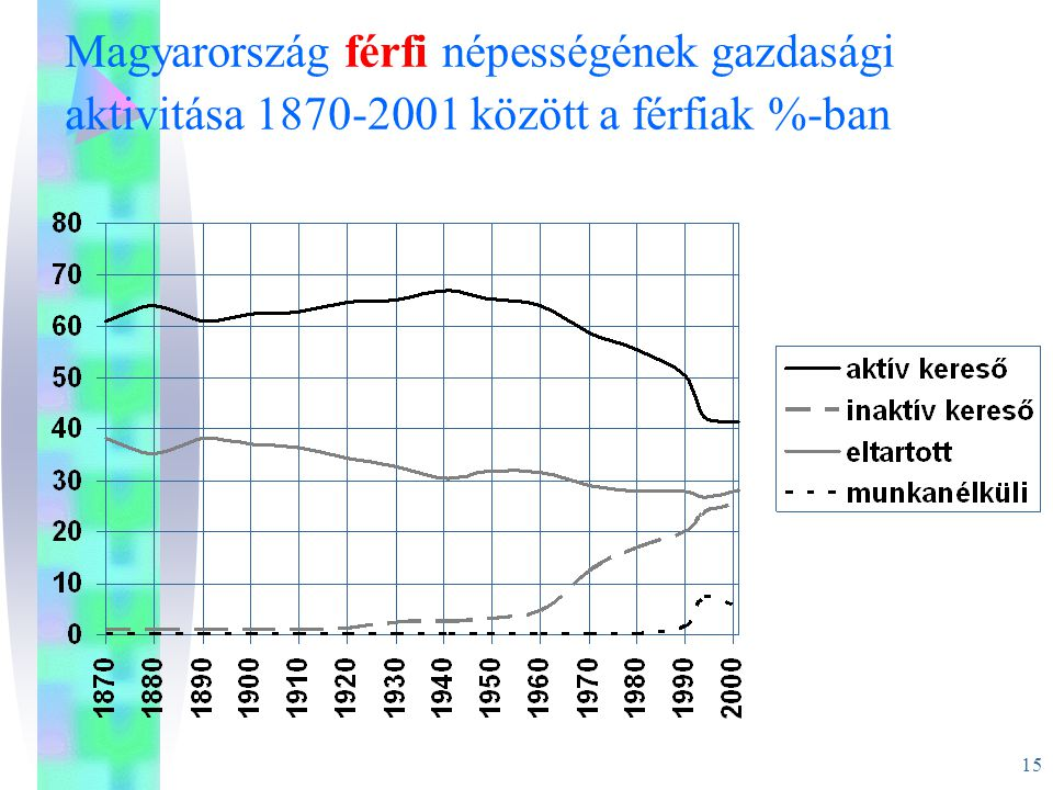 Magyarország férfi népességének gazdasági aktivitása 1870-2001 között a férfiak %-ban