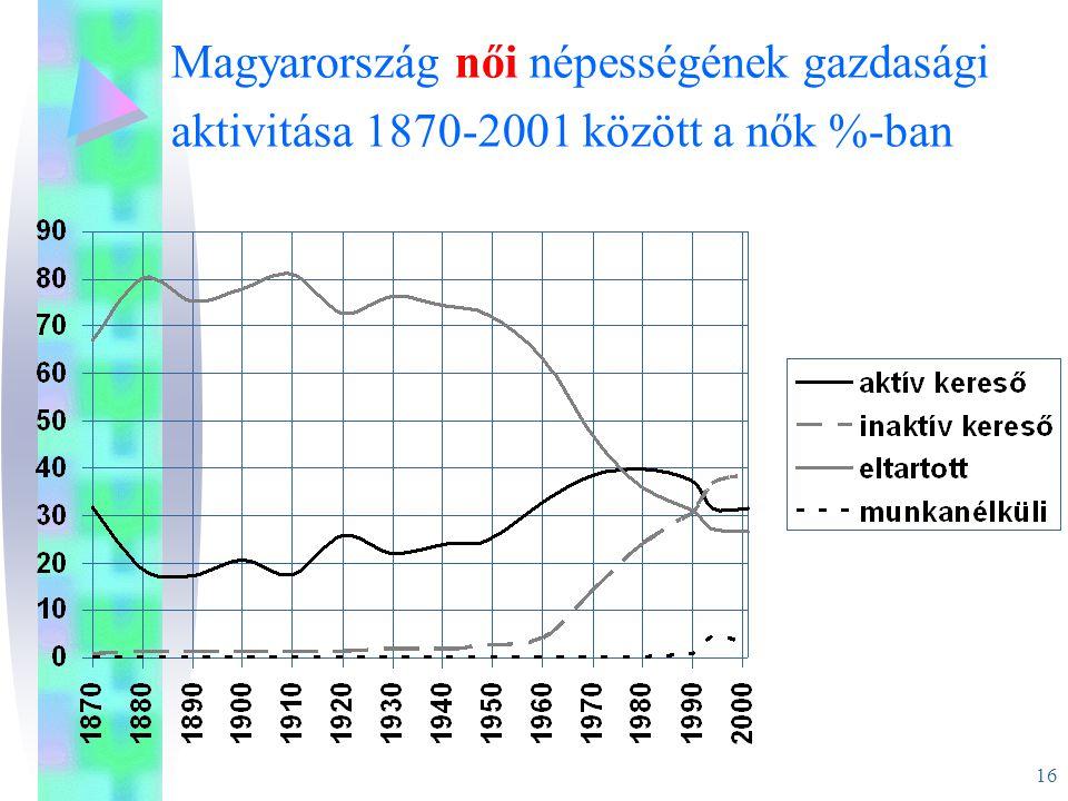 Magyarország női népességének gazdasági aktivitása 1870-2001 között a nők %-ban