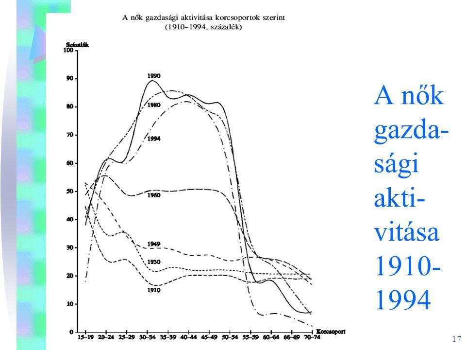 A nők gazda-sági akti-vitása 1910-1994