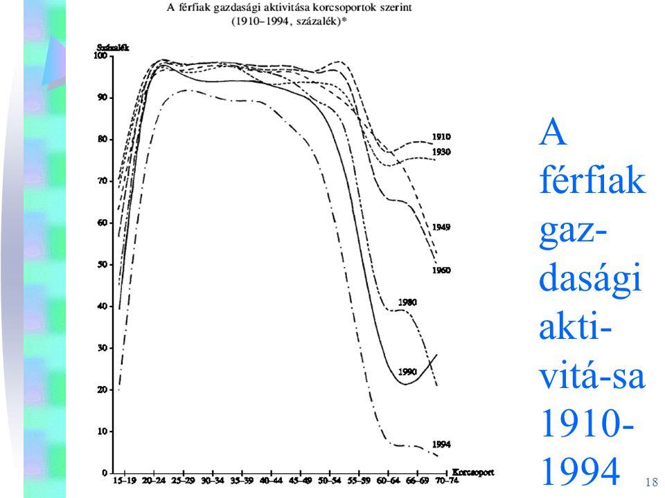 A férfiak gaz-dasági akti-vitá-sa 1910-1994