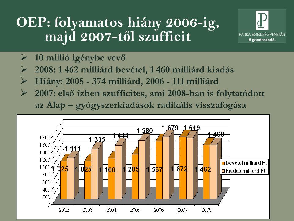 OEP: folyamatos hiány 2006-ig, majd 2007-től szufficit