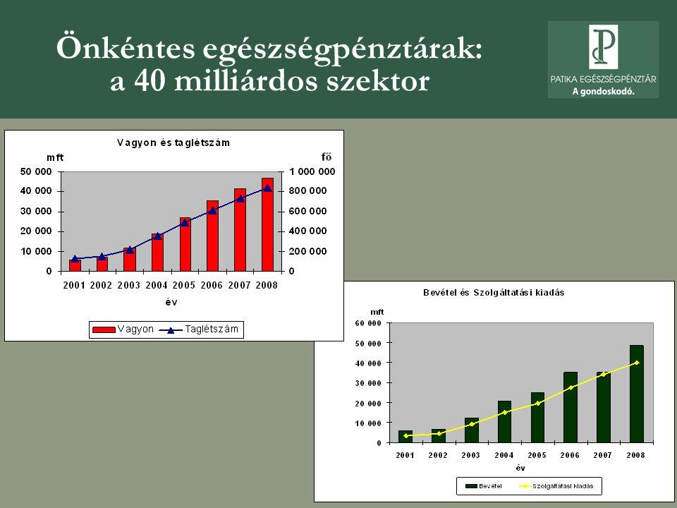 Önkéntes egészségpénztárak: a 40 milliárdos szektor