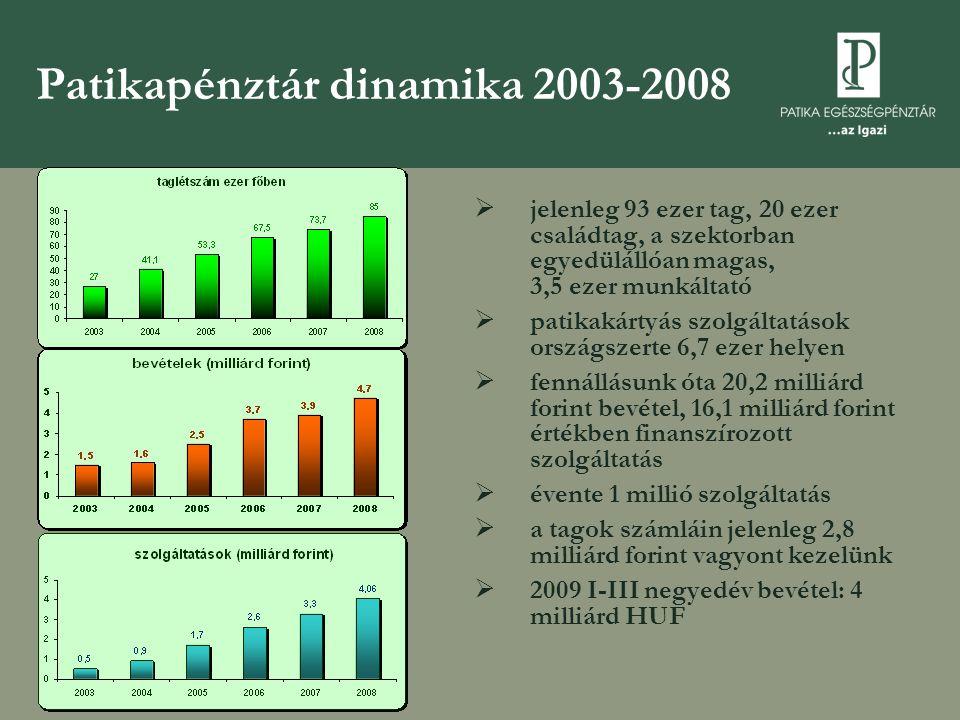 Patikapénztár dinamika 2003-2008
