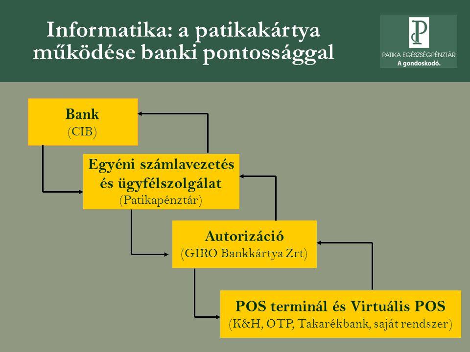 Informatika: a patikakártya működése banki pontossággal