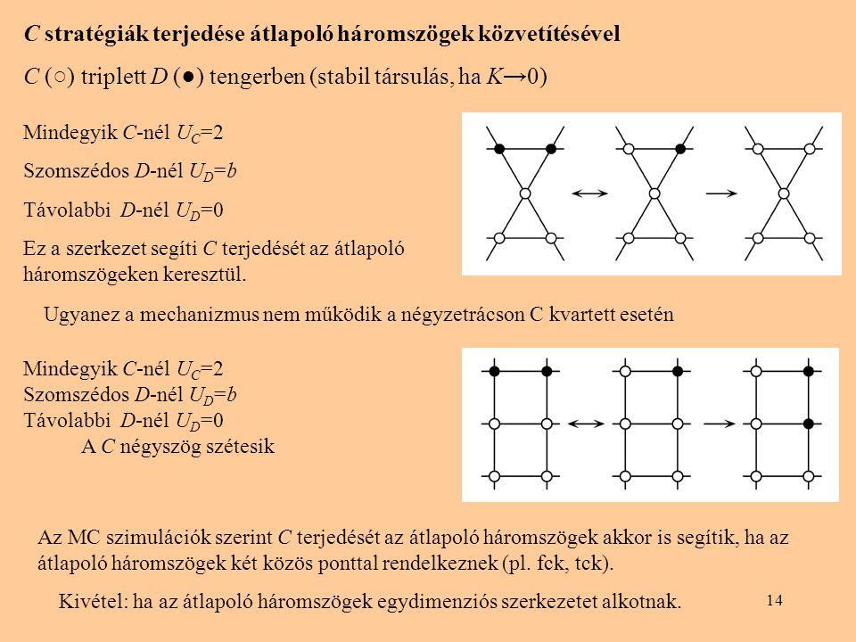 C stratégiák terjedése átlapoló háromszögek közvetítésével