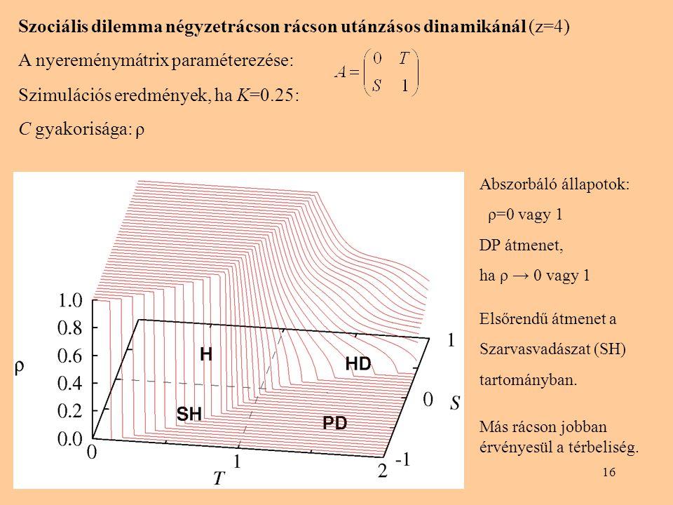 Szociális dilemma négyzetrácson rácson utánzásos dinamikánál (z=4)