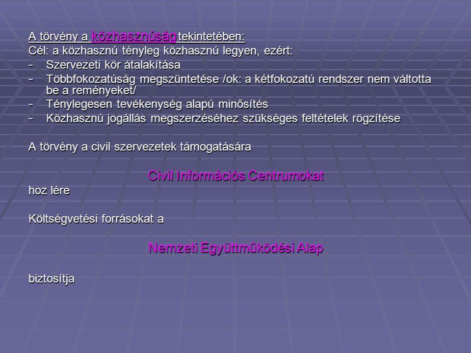 Civil Információs Centrumokat