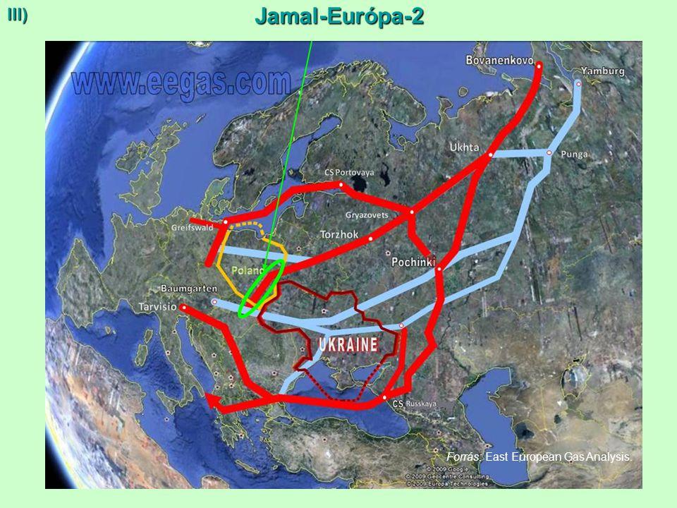III) Jamal-Európa-2 Forrás: East European Gas Analysis. 13