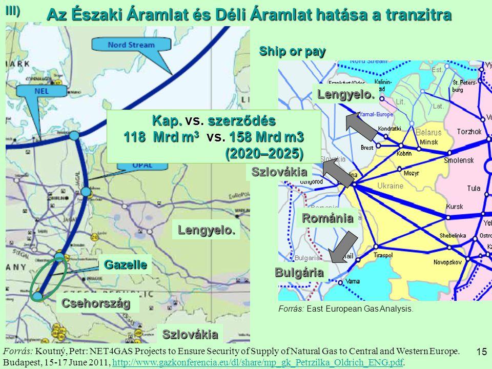 Az Északi Áramlat és Déli Áramlat hatása a tranzitra