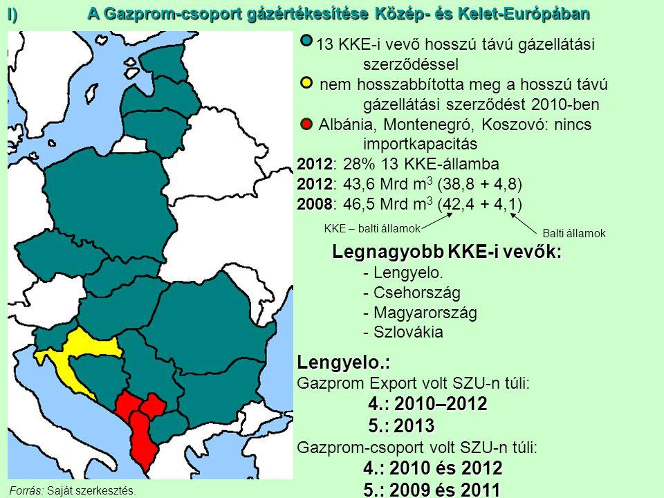 A Gazprom-csoport gázértékesítése Közép- és Kelet-Európában