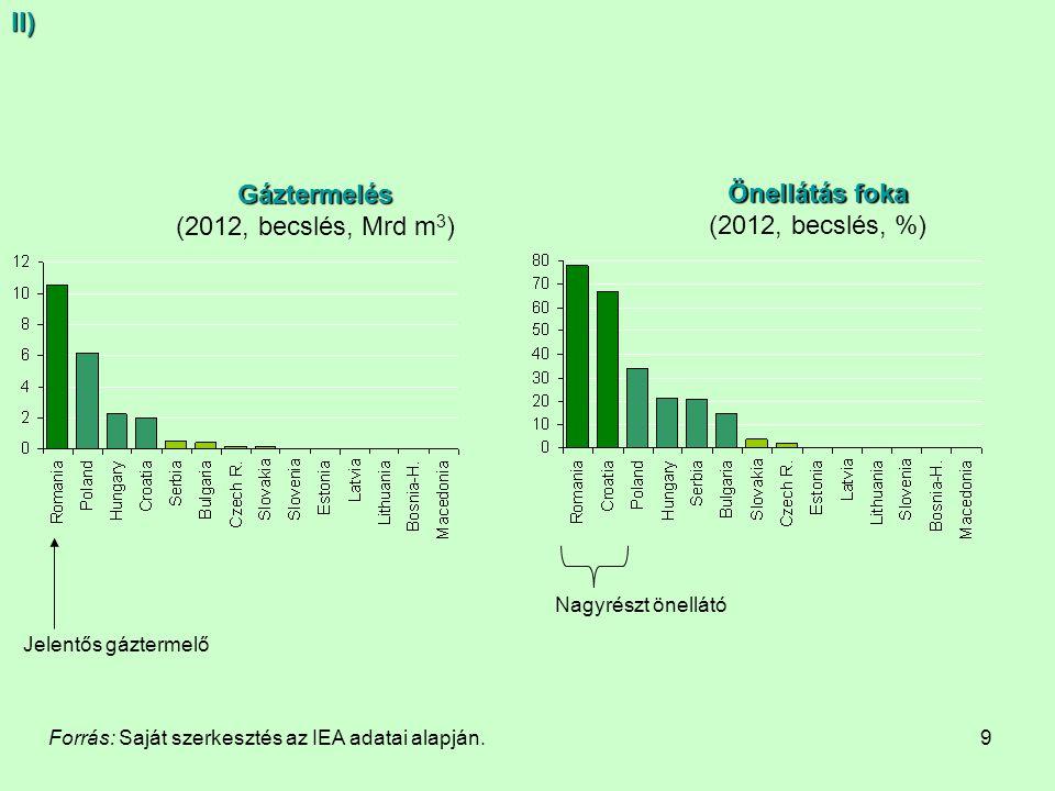 II) Gáztermelés Önellátás foka (2012, becslés, Mrd m3)