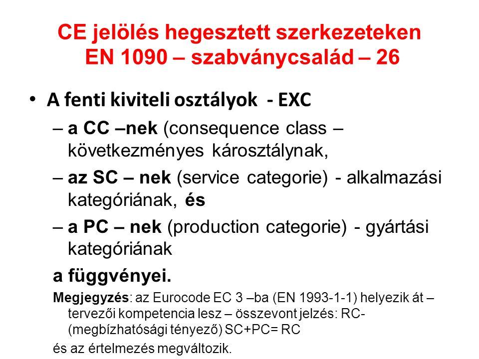 CE jelölés hegesztett szerkezeteken EN 1090 – szabványcsalád – 26