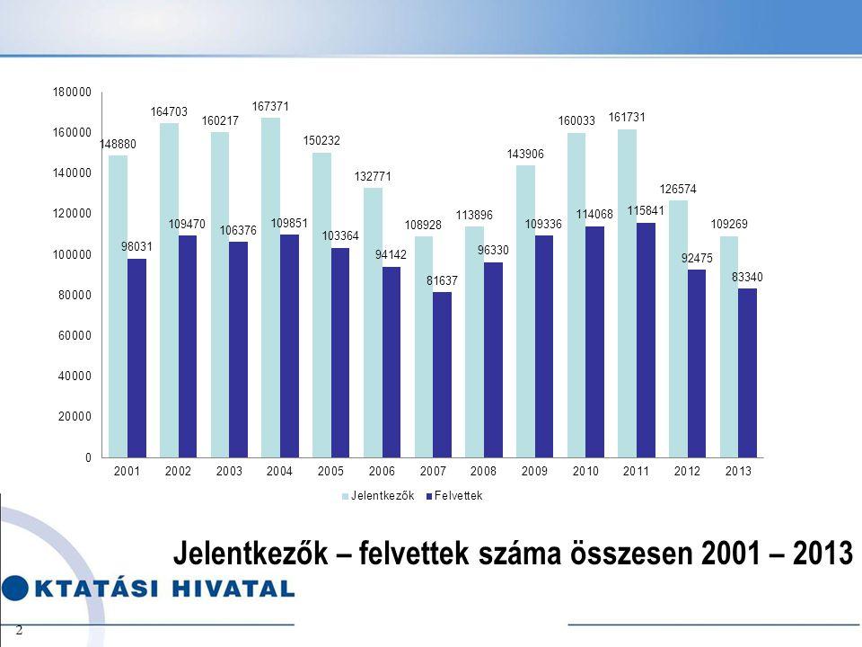 Jelentkezők – felvettek száma összesen 2001 – 2013