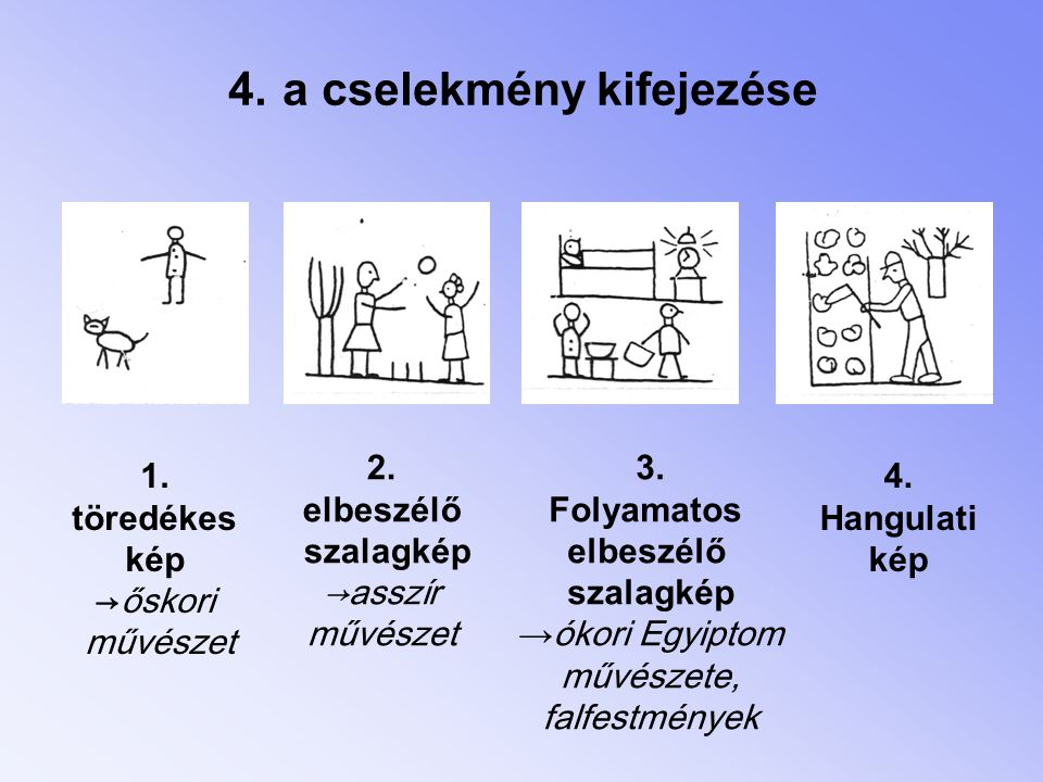 4. a cselekmény kifejezése