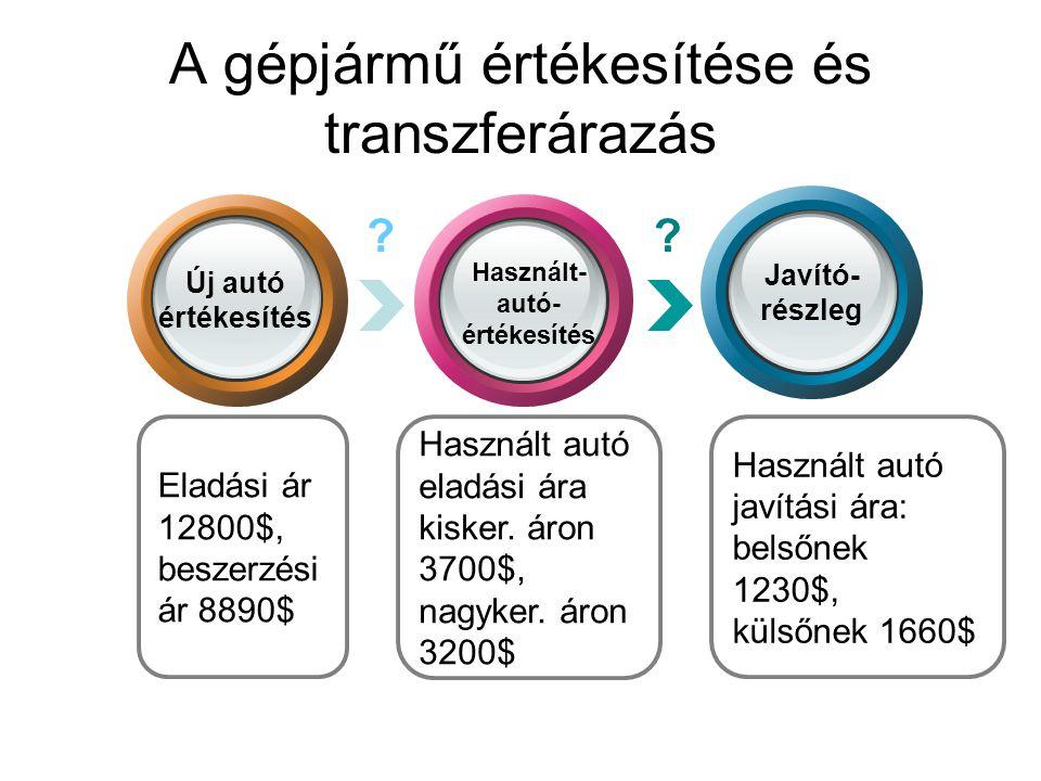 A gépjármű értékesítése és transzferárazás