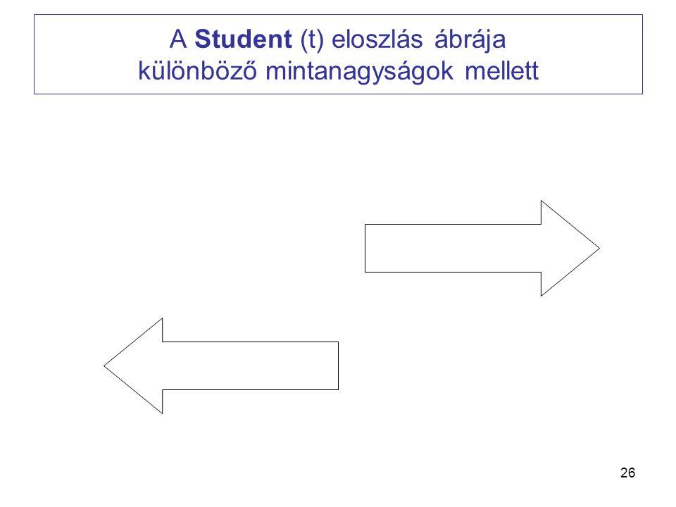 A Student (t) eloszlás ábrája különböző mintanagyságok mellett