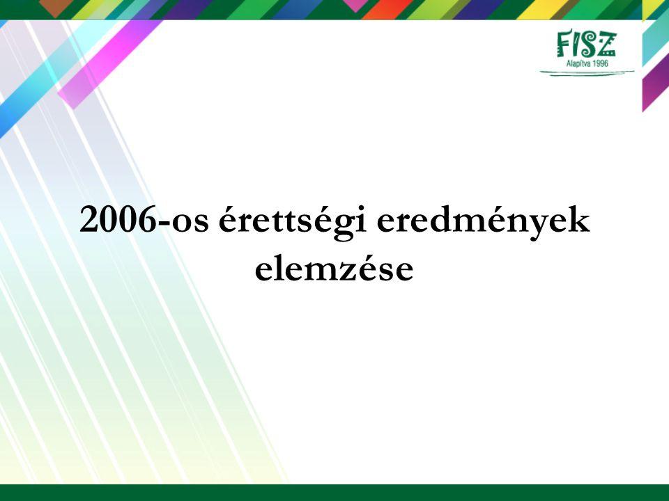 2006-os érettségi eredmények elemzése