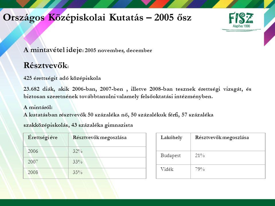 Országos Középiskolai Kutatás – 2005 ősz