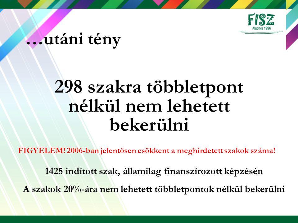 298 szakra többletpont nélkül nem lehetett bekerülni