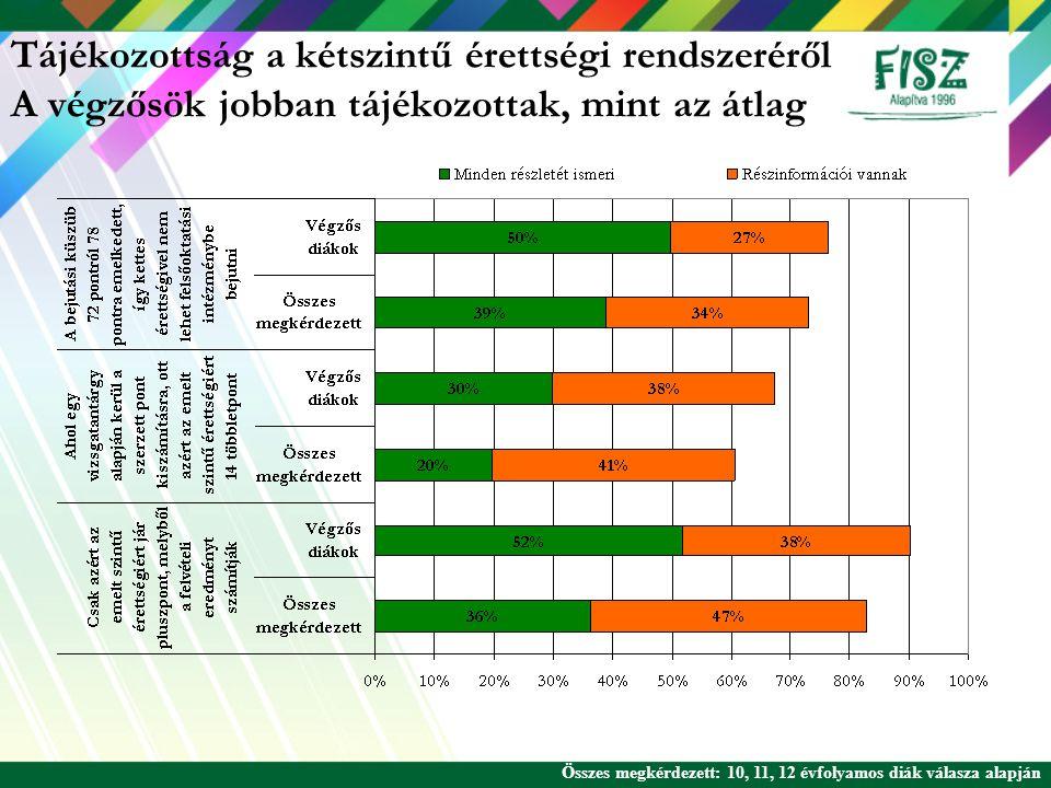 Tájékozottság a kétszintű érettségi rendszeréről A végzősök jobban tájékozottak, mint az átlag