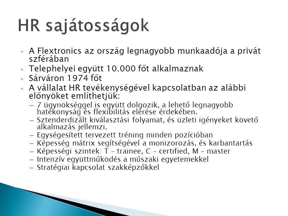 HR sajátosságok A Flextronics az ország legnagyobb munkaadója a privát szférában. Telephelyei együtt 10.000 főt alkalmaznak.