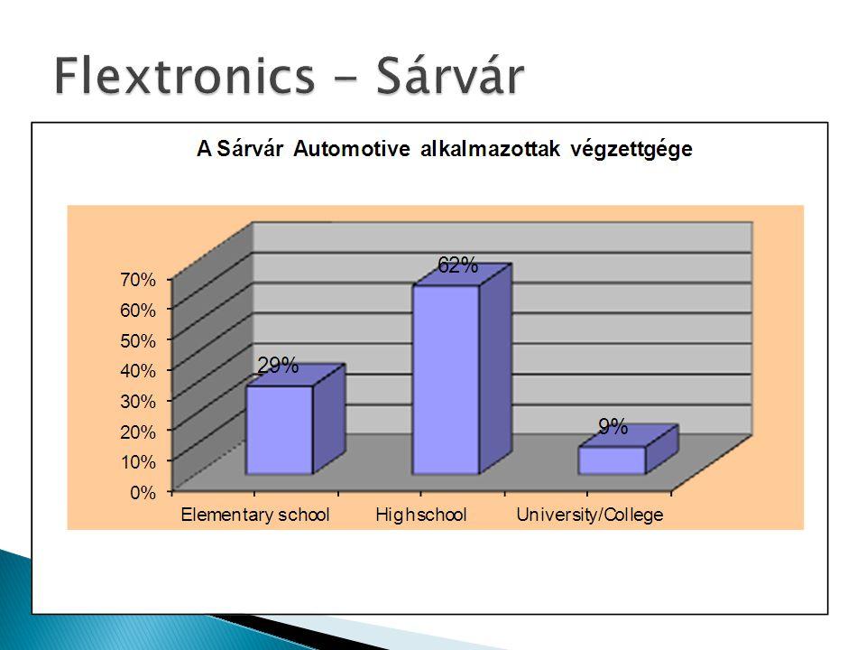 Flextronics - Sárvár