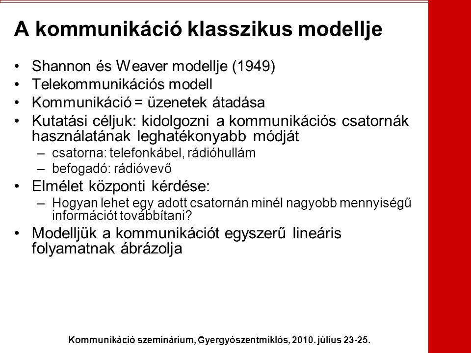A kommunikáció klasszikus modellje
