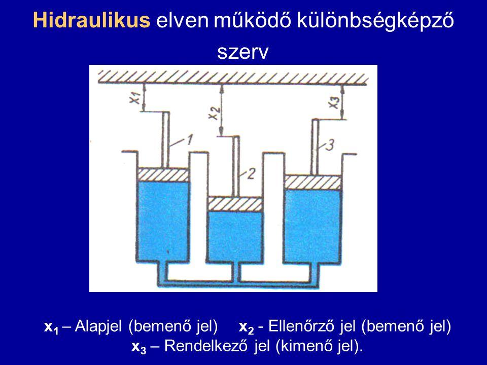 Hidraulikus elven működő különbségképző szerv