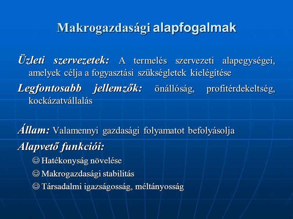Makrogazdasági alapfogalmak