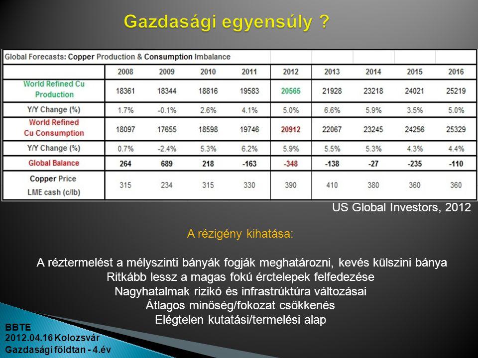 Gazdasági egyensúly US Global Investors, 2012 A rézigény kihatása: