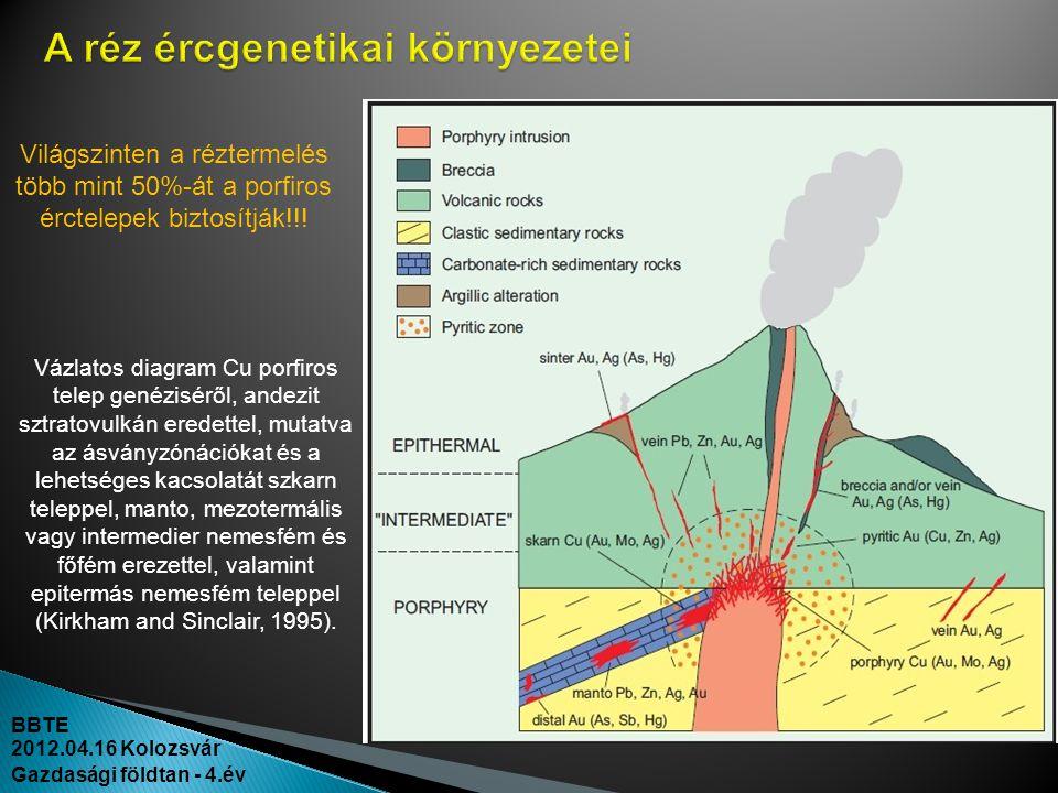 A réz ércgenetikai környezetei
