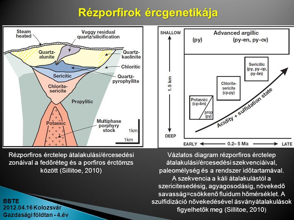 Rézporfirok ércgenetikája