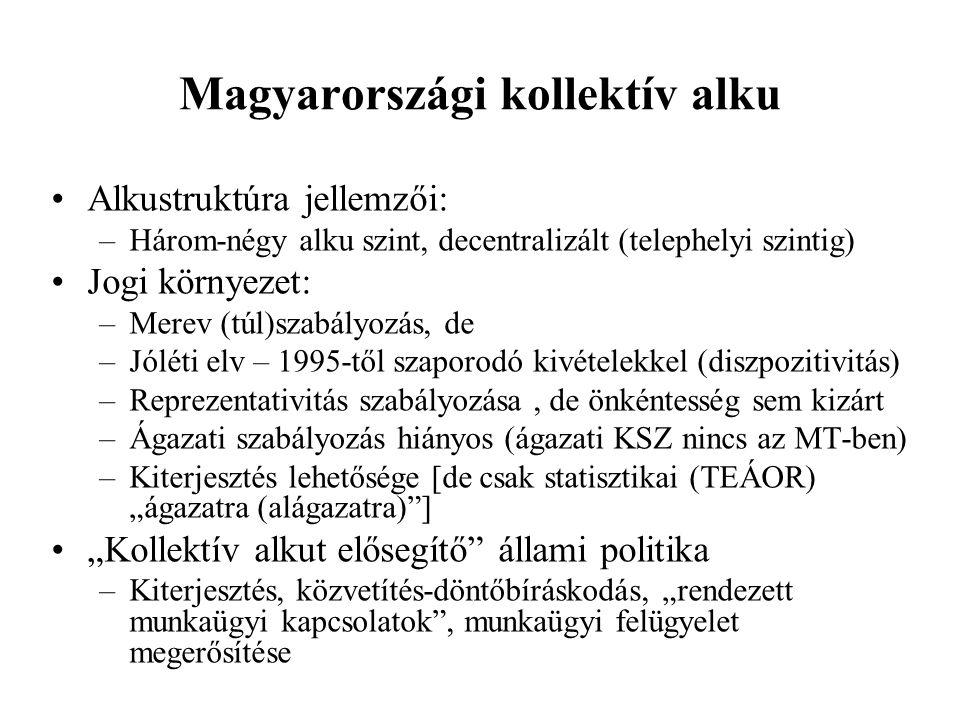 Magyarországi kollektív alku