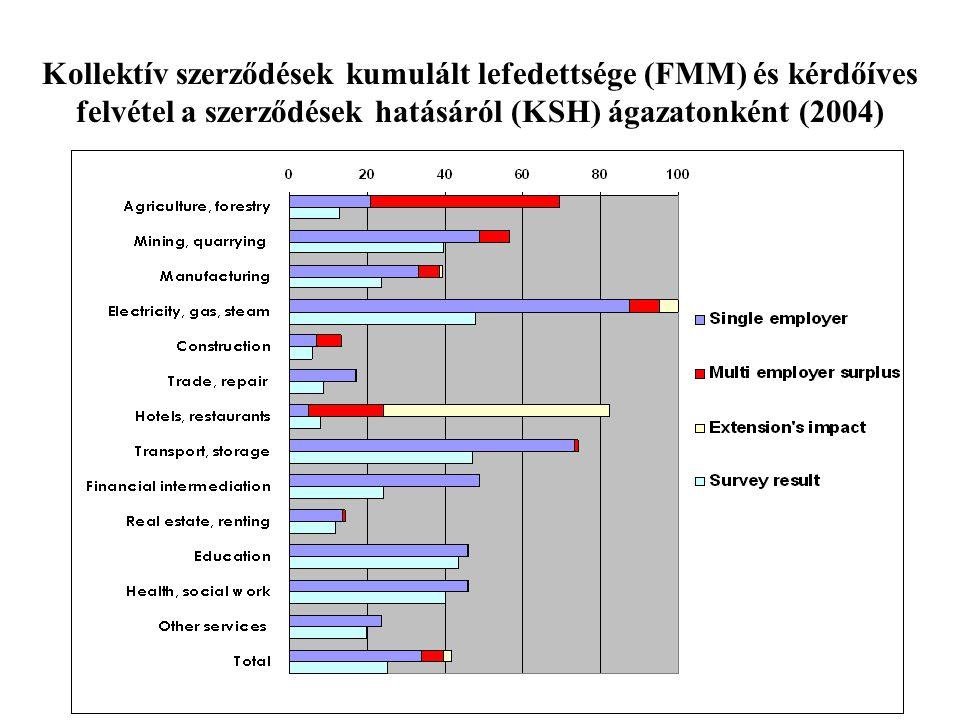 Kollektív szerződések kumulált lefedettsége (FMM) és kérdőíves felvétel a szerződések hatásáról (KSH) ágazatonként (2004)