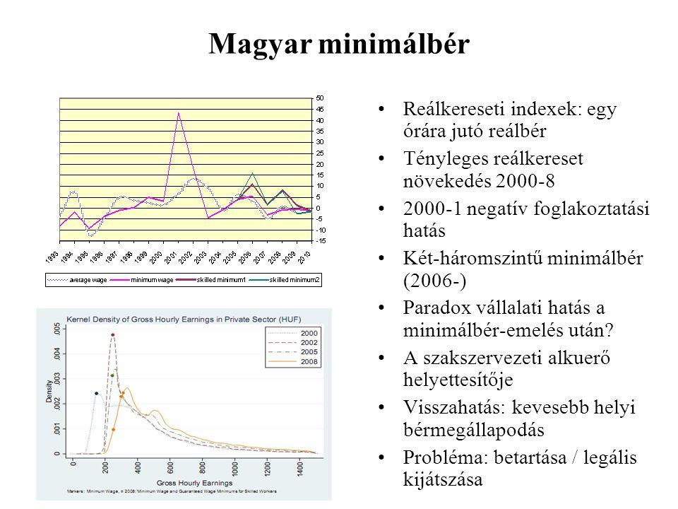 Magyar minimálbér Reálkereseti indexek: egy órára jutó reálbér
