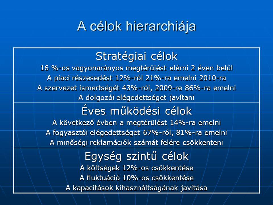 A célok hierarchiája Stratégiai célok Éves működési célok