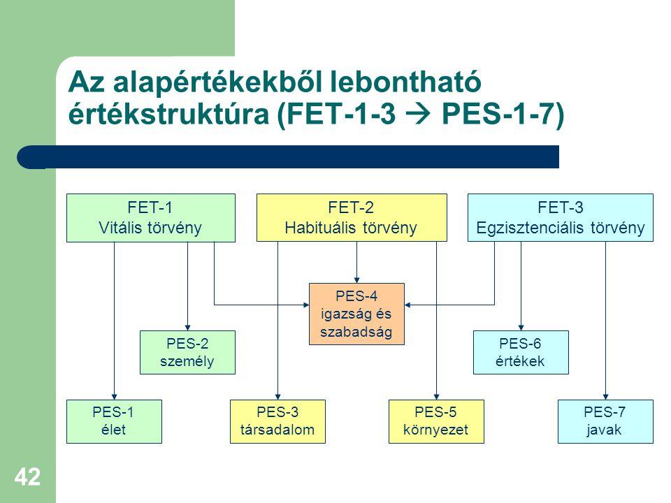 Az alapértékekből lebontható értékstruktúra (FET-1-3  PES-1-7)