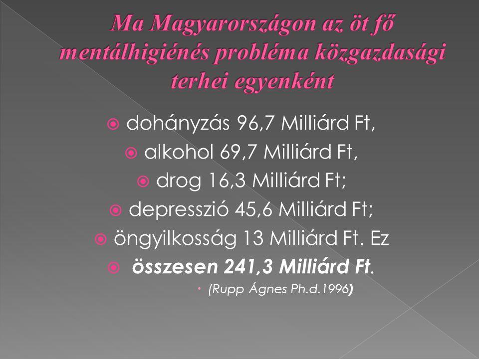 Ma Magyarországon az öt fő mentálhigiénés probléma közgazdasági terhei egyenként