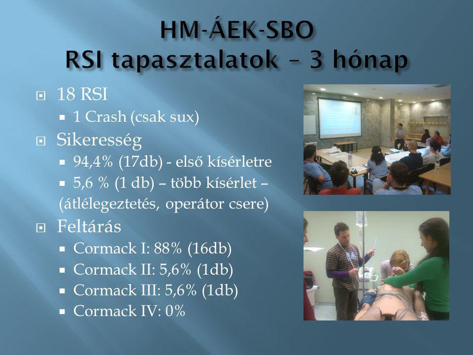 HM-ÁEK-SBO RSI tapasztalatok – 3 hónap