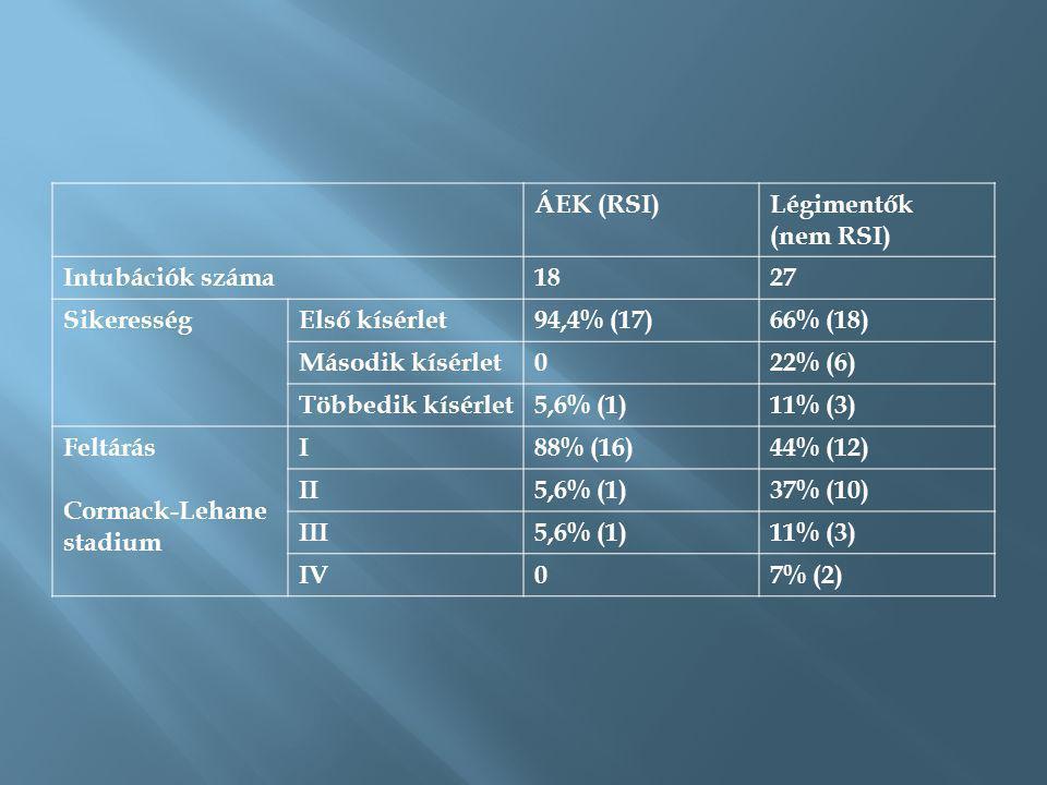 ÁEK (RSI) Légimentők. (nem RSI) Intubációk száma. 18. 27. Sikeresség. Első kísérlet. 94,4% (17)