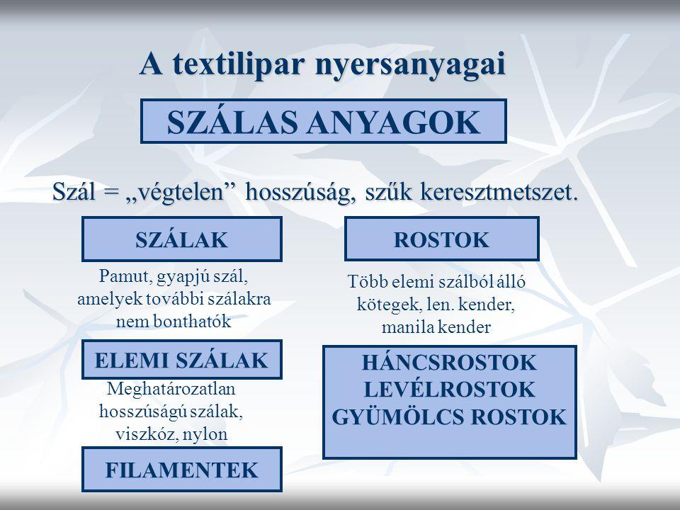A textilipar nyersanyagai