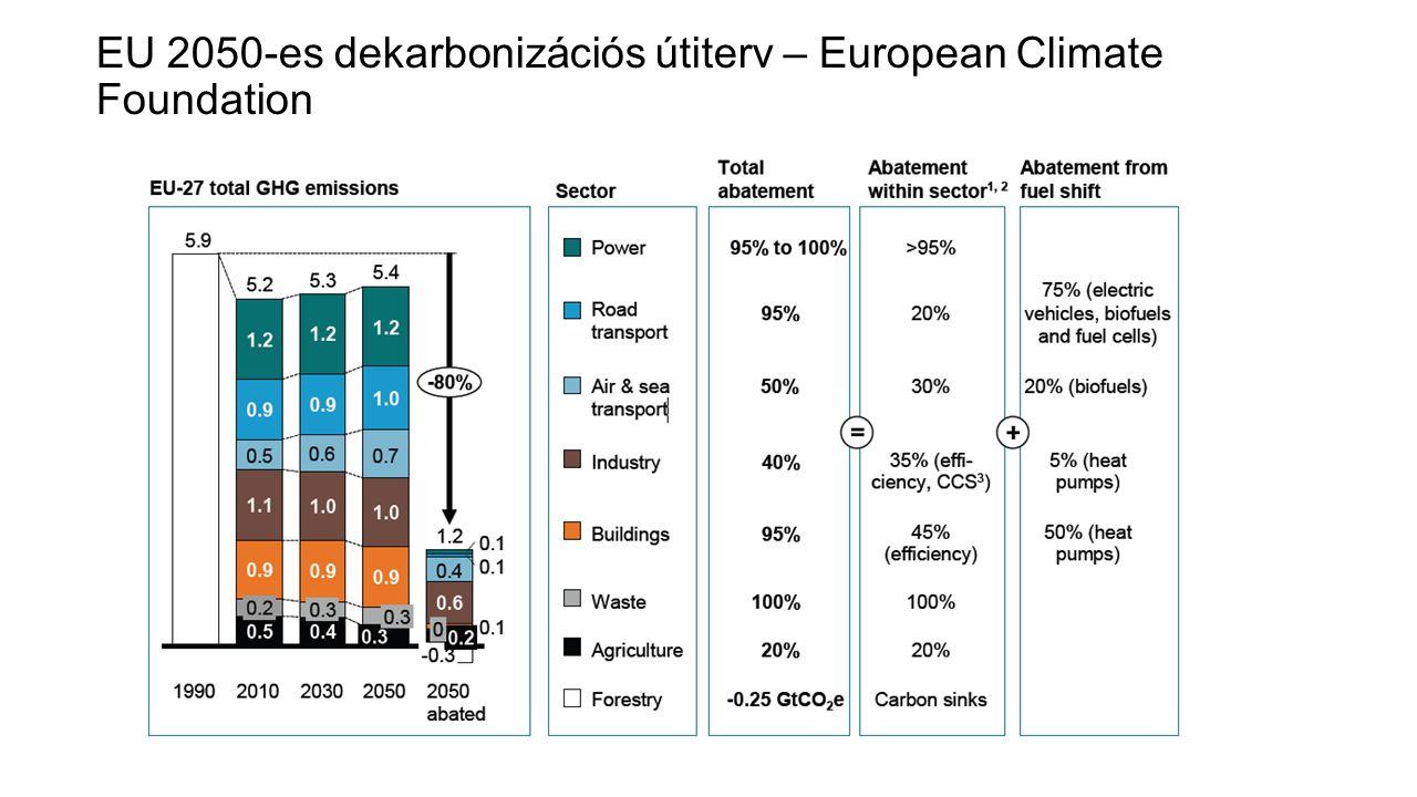 EU 2050-es dekarbonizációs útiterv – European Climate Foundation