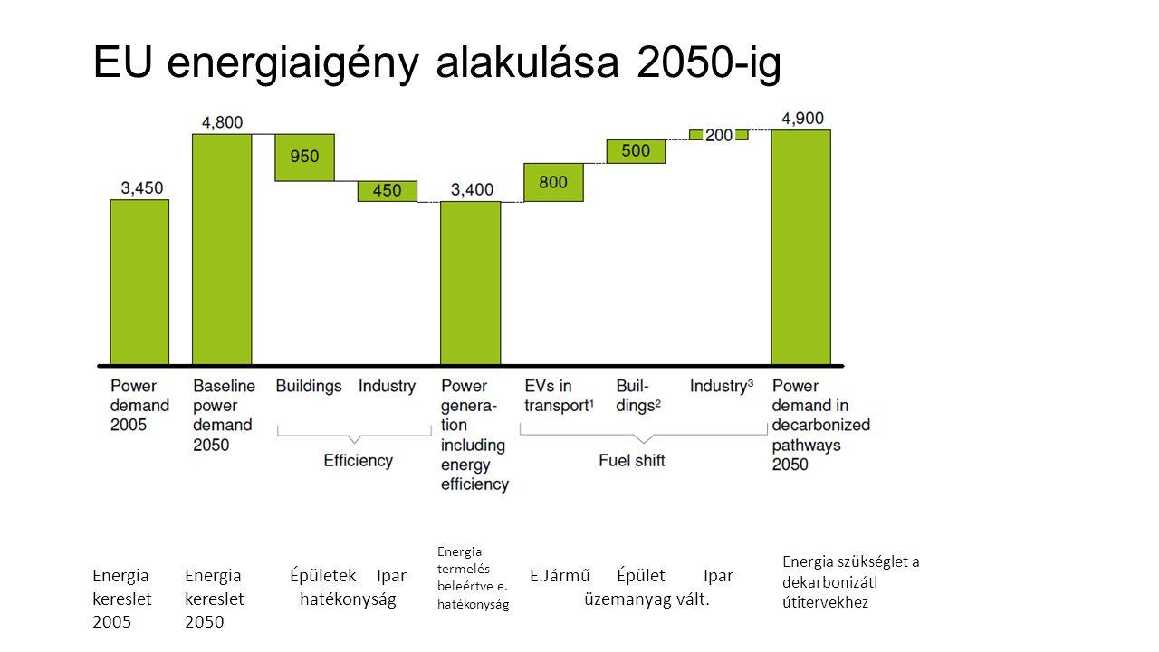 EU energiaigény alakulása 2050-ig