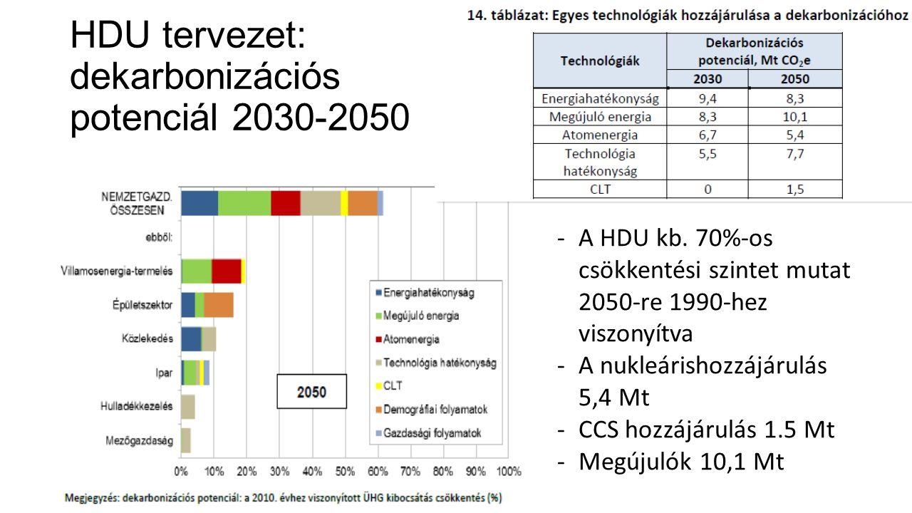 HDU tervezet: dekarbonizációs potenciál 2030-2050