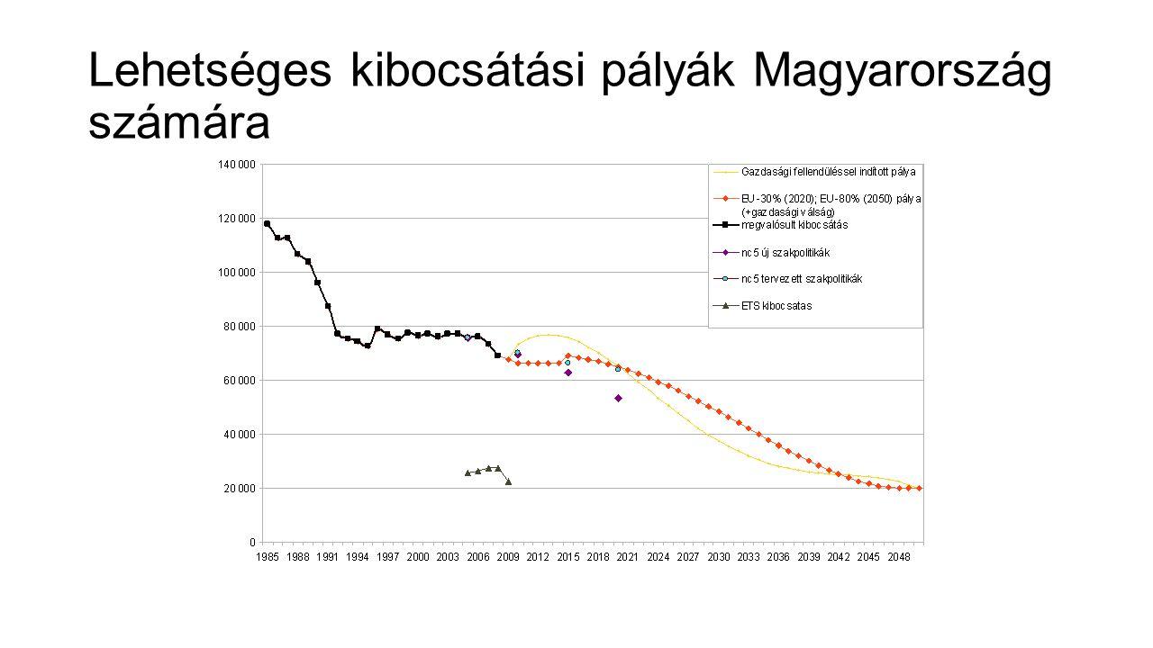Lehetséges kibocsátási pályák Magyarország számára