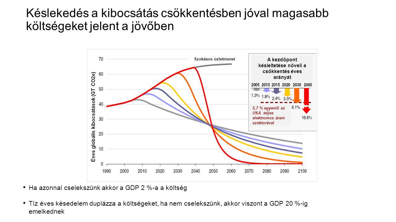 A kezdőpont késleltetése növeli a csökkentés éves arányát