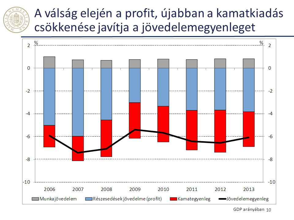 A válság elején a profit, újabban a kamatkiadás csökkenése javítja a jövedelemegyenleget