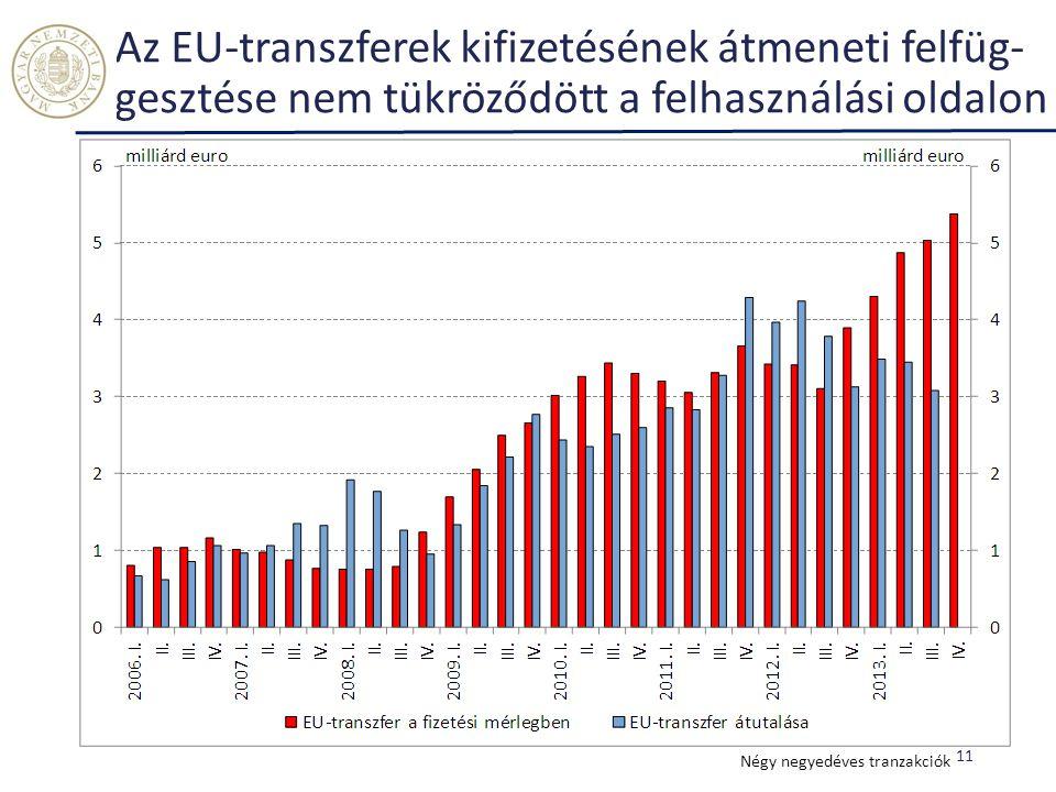 Az EU-transzferek kifizetésének átmeneti felfüg-gesztése nem tükröződött a felhasználási oldalon