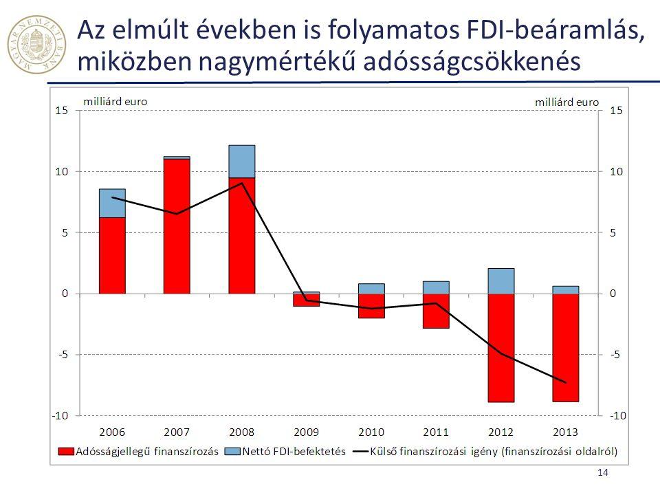 Az elmúlt években is folyamatos FDI-beáramlás, miközben nagymértékű adósságcsökkenés