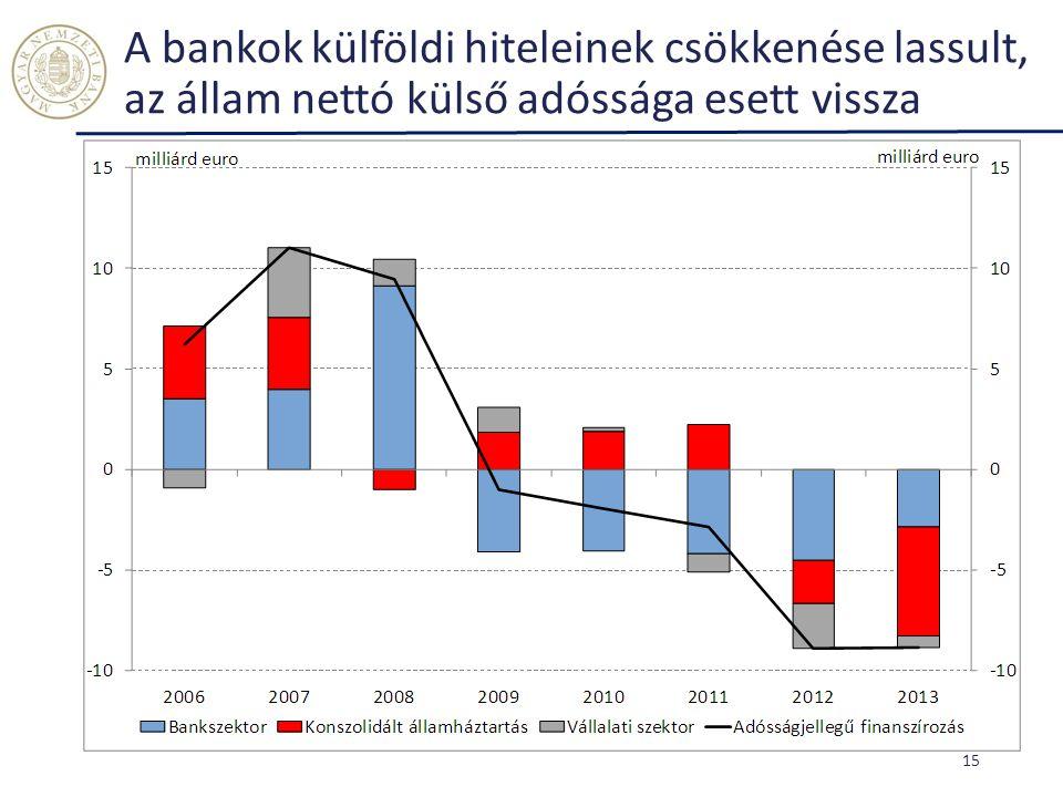 A bankok külföldi hiteleinek csökkenése lassult, az állam nettó külső adóssága esett vissza